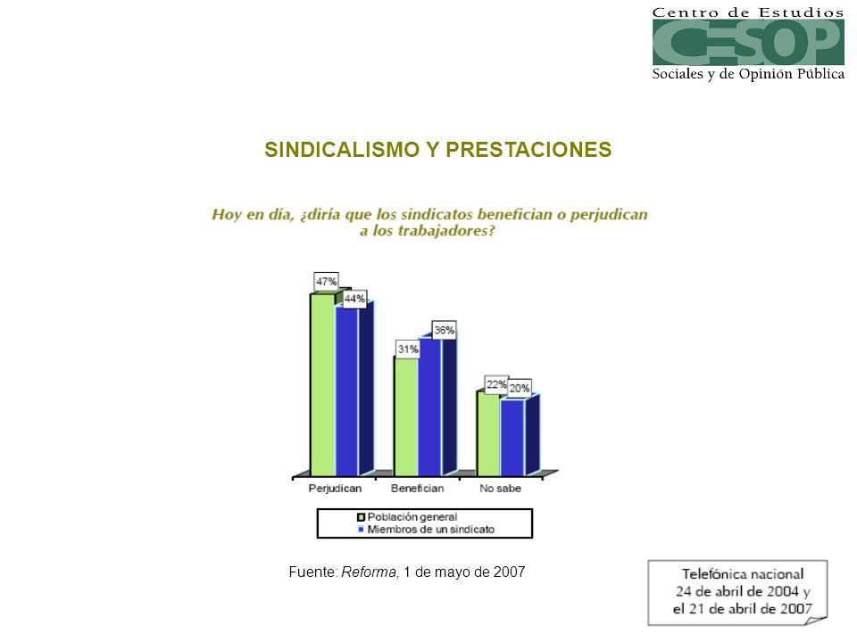 Fuente: Reforma, 1 de mayo de 2007 SINDICALISMO Y PRESTACIONES