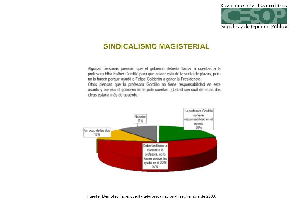 Fuente: Demotecnia, encuesta telefónica nacional, septiembre de 2008. SINDICALISMO MAGISTERIAL