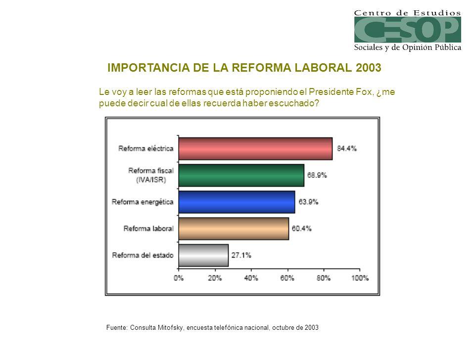 Fuente: Demotecnia, encuesta telefónica nacional, septiembre de 2008.