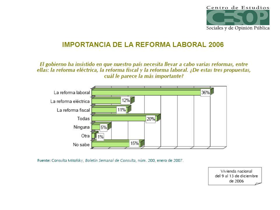 *Pregunta aplicada sólo a quien dijo conocer algún beneficio por estar sindicalizado Fuente: Reforma, 1 de mayo de 2007, p.