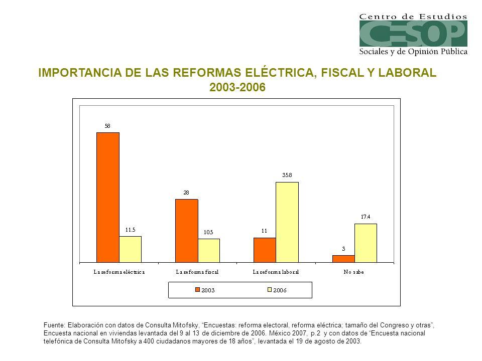 IMPORTANCIA DE LAS REFORMAS ELÉCTRICA, FISCAL Y LABORAL 2003-2006 Fuente: Elaboración con datos de Consulta Mitofsky, Encuestas: reforma electoral, re