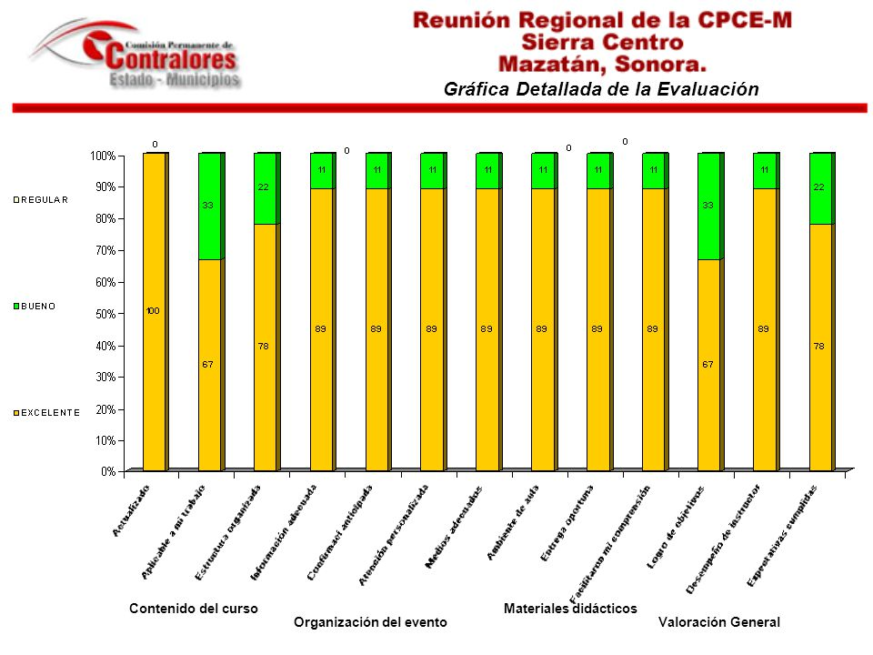Gráfica Detallada de la Evaluación Contenido del curso Organización del evento Materiales didácticos Valoración General