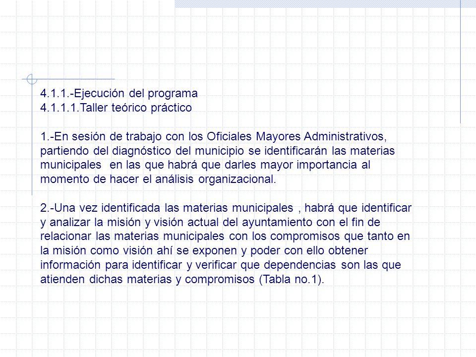 4.1.1.-Ejecución del programa 4.1.1.1.Taller teórico práctico 1.-En sesión de trabajo con los Oficiales Mayores Administrativos, partiendo del diagnós