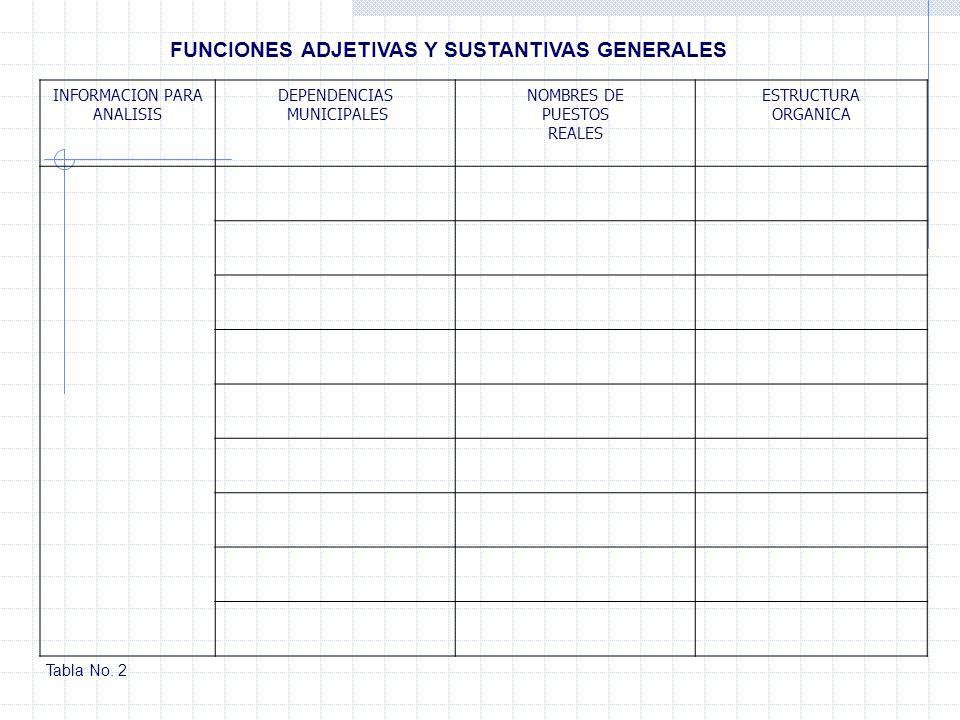 FUNCIONES ADJETIVAS Y SUSTANTIVAS GENERALES INFORMACION PARA ANALISIS DEPENDENCIAS MUNICIPALES NOMBRES DE PUESTOS REALES ESTRUCTURA ORGANICA Tabla No.