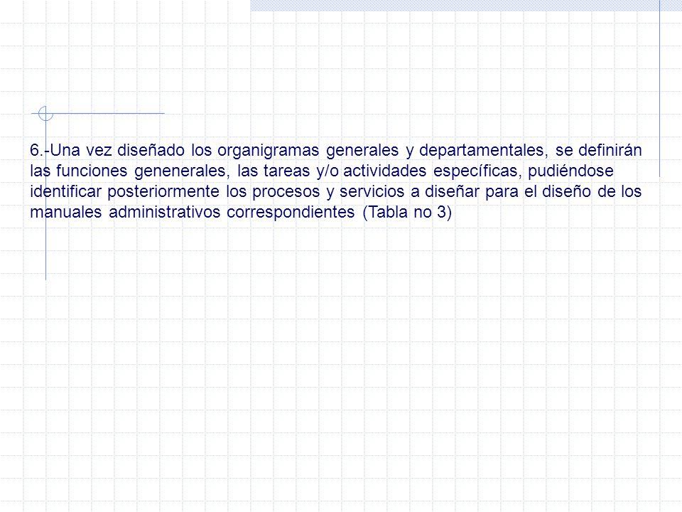 6.-Una vez diseñado los organigramas generales y departamentales, se definirán las funciones genenerales, las tareas y/o actividades específicas, pudi