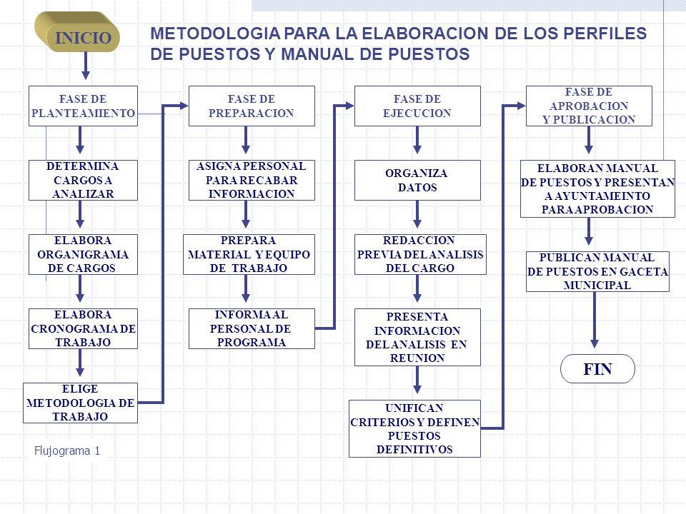 INICIO FASE DE PLANTEAMIENTO FASE DE PREPARACION FASE DE EJECUCION FIN DETERMINA CARGOS A ANALIZAR ELABORA ORGANIGRAMA DE CARGOS ELABORA CRONOGRAMA DE