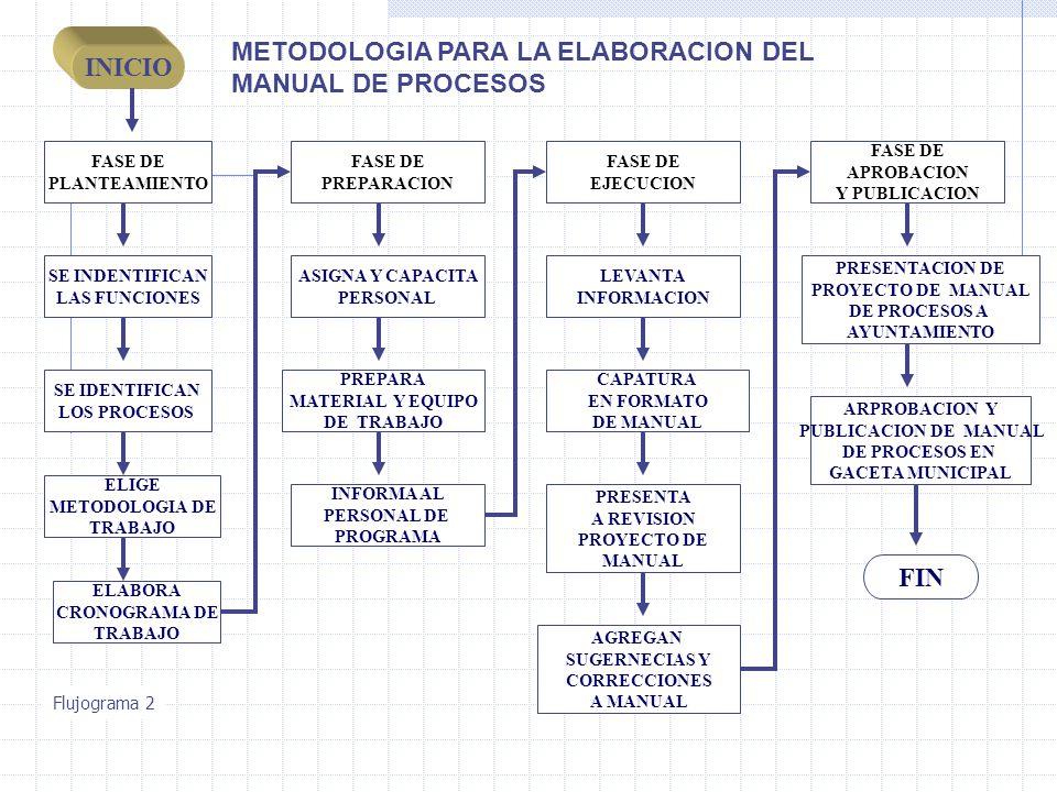 INICIO FASE DE PLANTEAMIENTO FASE DE PREPARACION FASE DE EJECUCION FIN SE INDENTIFICAN LAS FUNCIONES SE IDENTIFICAN LOS PROCESOS ELABORA CRONOGRAMA DE