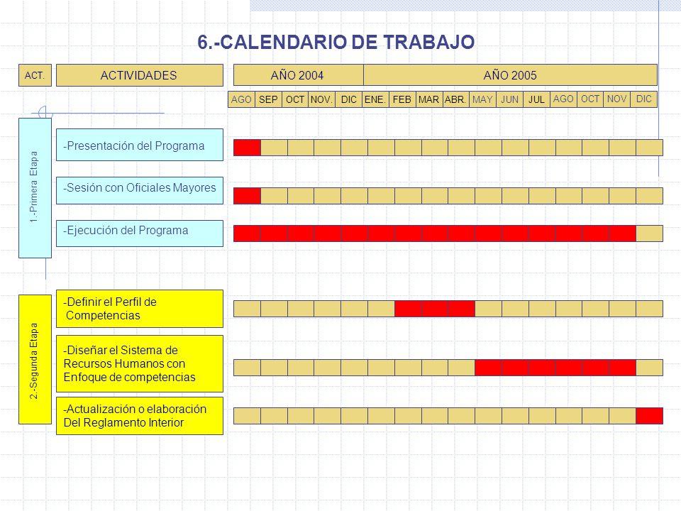 AGOSEPOCTNOV.DICENE.FEBJULMARJUNMAYABR. AÑO 2004 ACTIVIDADES ACT. -Presentación del Programa -Sesión con Oficiales Mayores -Definir el Perfil de Compe