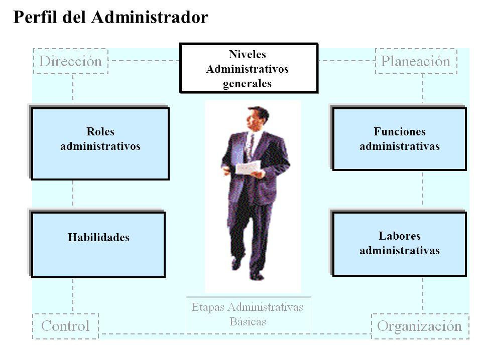 Perfil del Administrador Roles administrativos Funciones administrativas Labores administrativas Habilidades Niveles Administrativos generales