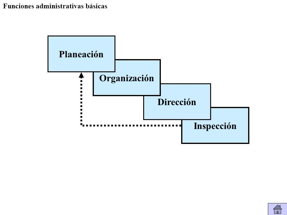 Inspección Dirección Organización Planeación Funciones administrativas básicas
