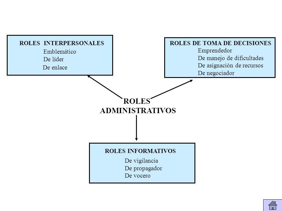 Emblemático De líder De enlace ROLES INTERPERSONALESROLES DE TOMA DE DECISIONES Emprendedor De manejo de dificultades De asignación de recursos De negociador De vigilancia De propagador De vocero ROLES INFORMATIVOS ROLES ADMINISTRATIVOS