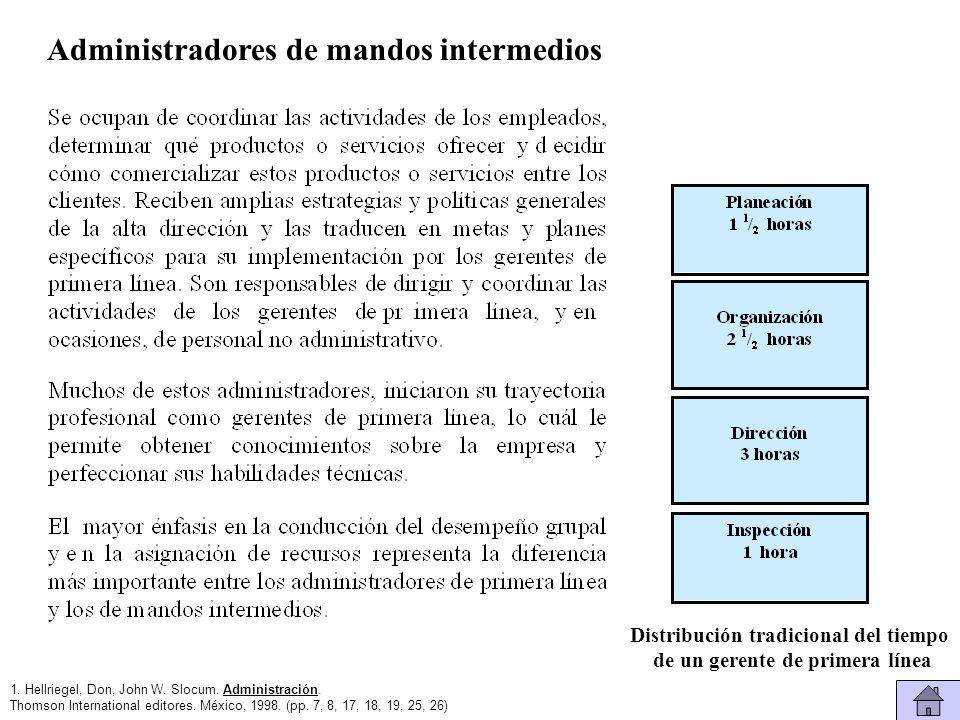 Gerentes de Primera Línea Planeación 1 horas Organización 1 horas Dirección 4 horas Inspección 2 horas Distribución tradicional del tiempo de un gerente de primera línea 1.