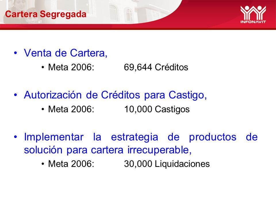 Cartera Segregada Venta de Cartera, Meta 2006: 69,644 Créditos Autorización de Créditos para Castigo, Meta 2006: 10,000 Castigos Implementar la estrategia de productos de solución para cartera irrecuperable, Meta 2006: 30,000 Liquidaciones
