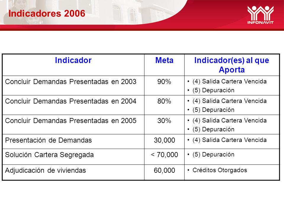 Indicadores 2006 IndicadorMetaIndicador(es) al que Aporta Concluir Demandas Presentadas en 200390% (4) Salida Cartera Vencida (5) Depuración Concluir Demandas Presentadas en 200480% (4) Salida Cartera Vencida (5) Depuración Concluir Demandas Presentadas en 200530% (4) Salida Cartera Vencida (5) Depuración Presentación de Demandas30,000 (4) Salida Cartera Vencida Solución Cartera Segregada< 70,000 (5) Depuración Adjudicación de viviendas60,000 Créditos Otorgados