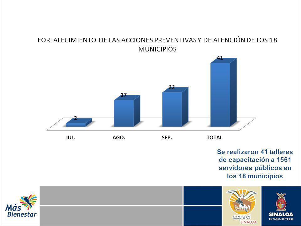 FORTALECIMIENTO DE LAS ACCIONES PREVENTIVAS Y DE ATENCIÓN DE LOS 18 MUNICIPIOS Se realizaron 41 talleres de capacitación a 1561 servidores públicos en los 18 municipios