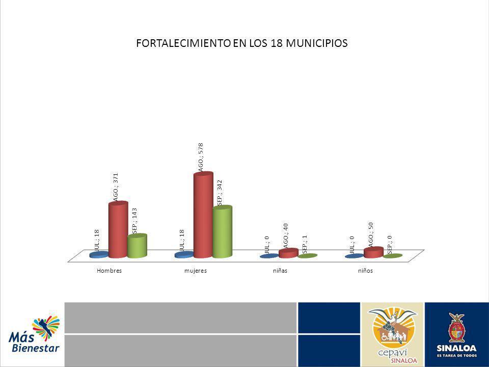 FORTALECIMIENTO EN LOS 18 MUNICIPIOS