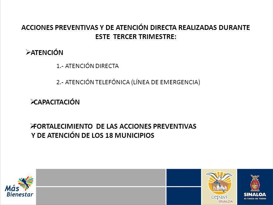 ACCIONES PREVENTIVAS Y DE ATENCIÓN DIRECTA REALIZADAS DURANTE ESTE TERCER TRIMESTRE: ATENCIÓN 1.- ATENCIÓN DIRECTA 2.- ATENCIÓN TELEFÓNICA (LÍNEA DE EMERGENCIA) CAPACITACIÓN FORTALECIMIENTO DE LAS ACCIONES PREVENTIVAS Y DE ATENCIÓN DE LOS 18 MUNICIPIOS