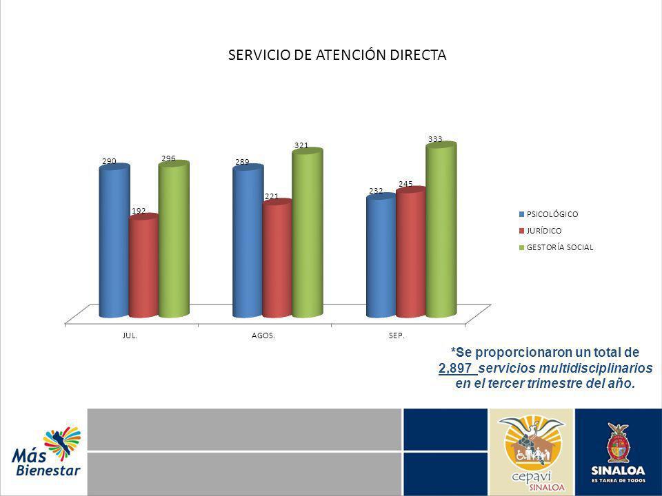 SERVICIO DE ATENCIÓN DIRECTA *Se proporcionaron un total de 2,897 servicios multidisciplinarios en el tercer trimestre del año.