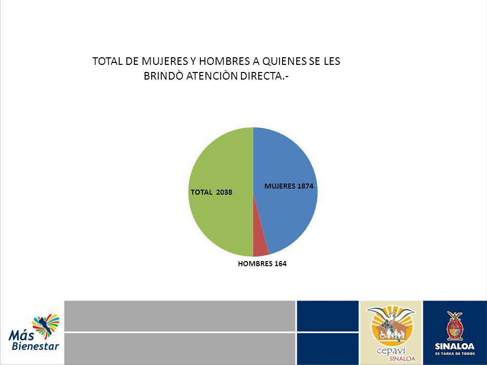 TOTAL DE MUJERES Y HOMBRES A QUIENES SE LES BRINDÒ ATENCIÒN DIRECTA.-