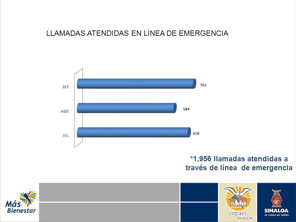 LLAMADAS ATENDIDAS EN LÌNEA DE EMERGENCIA *1,956 llamadas atendidas a través de línea de emergencia