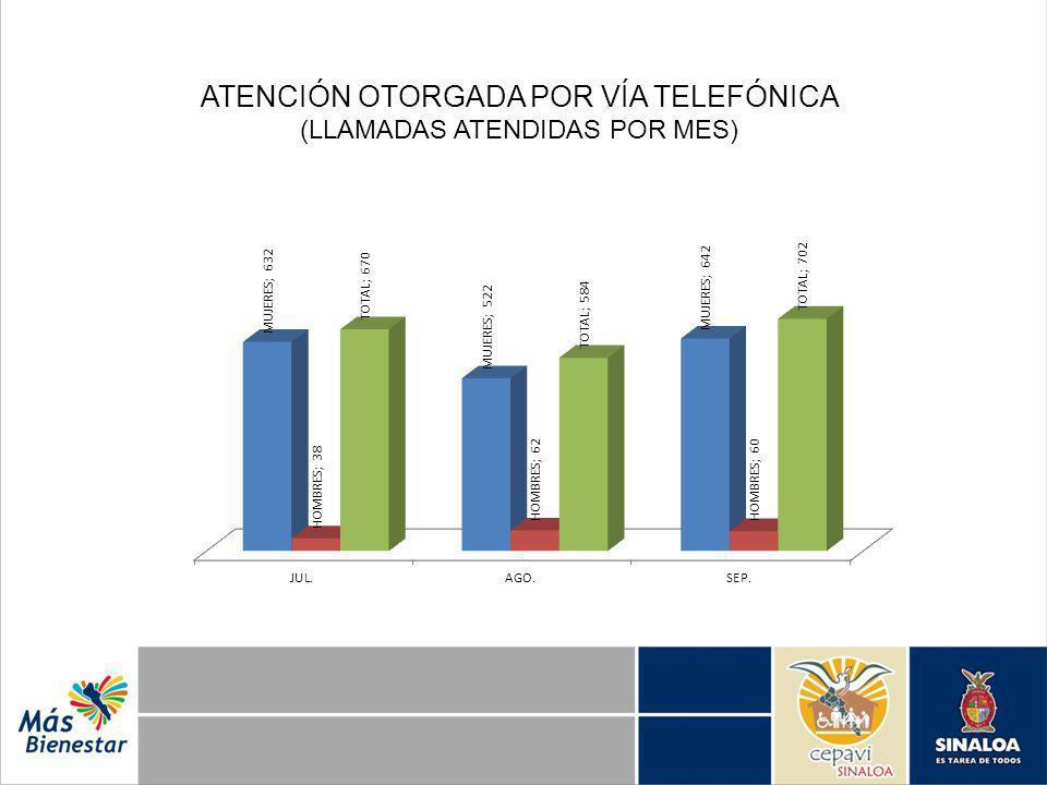 ATENCIÓN OTORGADA POR VÍA TELEFÓNICA (LLAMADAS ATENDIDAS POR MES)