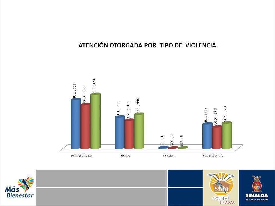 ATENCIÓN OTORGADA POR TIPO DE VIOLENCIA