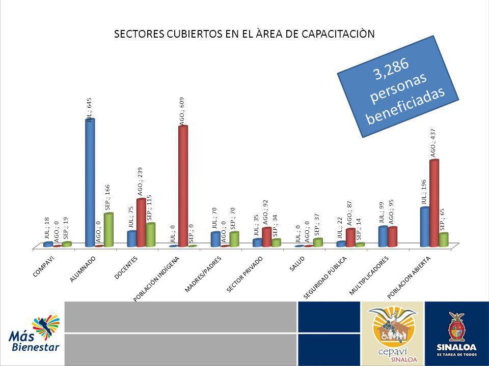 SECTORES CUBIERTOS EN EL ÀREA DE CAPACITACIÒN 3,286 personas beneficiadas