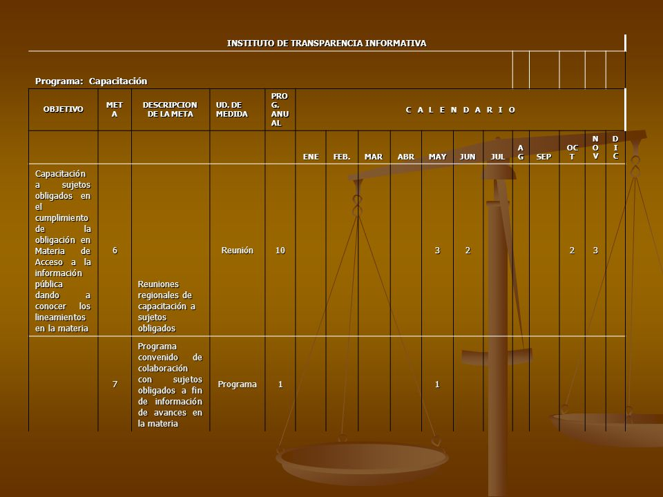 INSTITUTO DE TRANSPARENCIA INFORMATIVA Programa: Capacitación OBJETIVO MET A DESCRIPCION DE LA META UD.