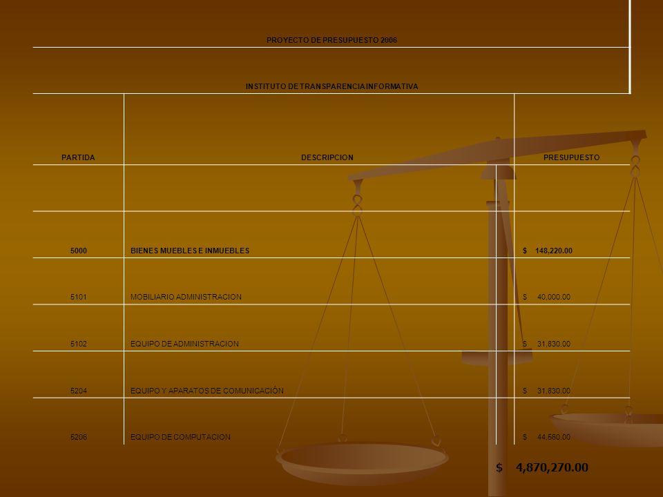 PROYECTO DE PRESUPUESTO 2006 INSTITUTO DE TRANSPARENCIA INFORMATIVA PARTIDA DESCRIPCIONPRESUPUESTO 5000BIENES MUEBLES E INMUEBLES $ 148,220.00 5101MOBILIARIO ADMINISTRACION $ 40,000.00 5102EQUIPO DE ADMINISTRACION $ 31,830.00 5204EQUIPO Y APARATOS DE COMUNICACIÓN $ 31,830.00 5206EQUIPO DE COMPUTACION $ 44,560.00 $ 4,870,270.00