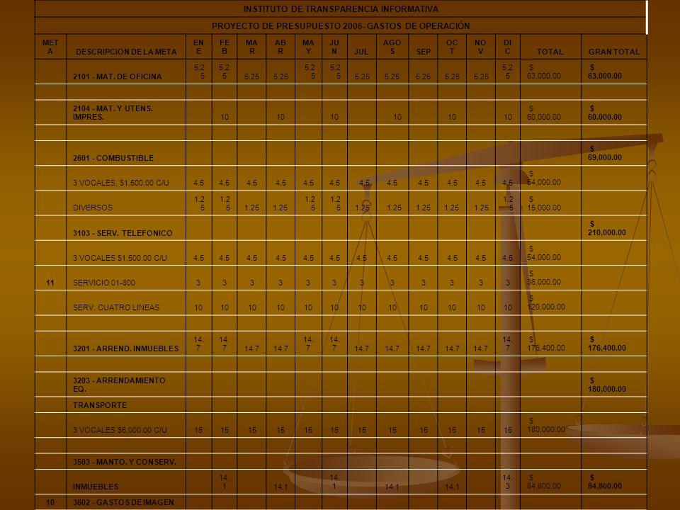 INSTITUTO DE TRANSPARENCIA INFORMATIVA PROYECTO DE PRESUPUESTO 2006- GASTOS DE OPERACIÓN MET ADESCRIPCION DE LA META EN E FE B MA R AB R MA Y JU NJUL AGO SSEP OC T NO V DI CTOTALGRAN TOTAL 2101 - MAT.