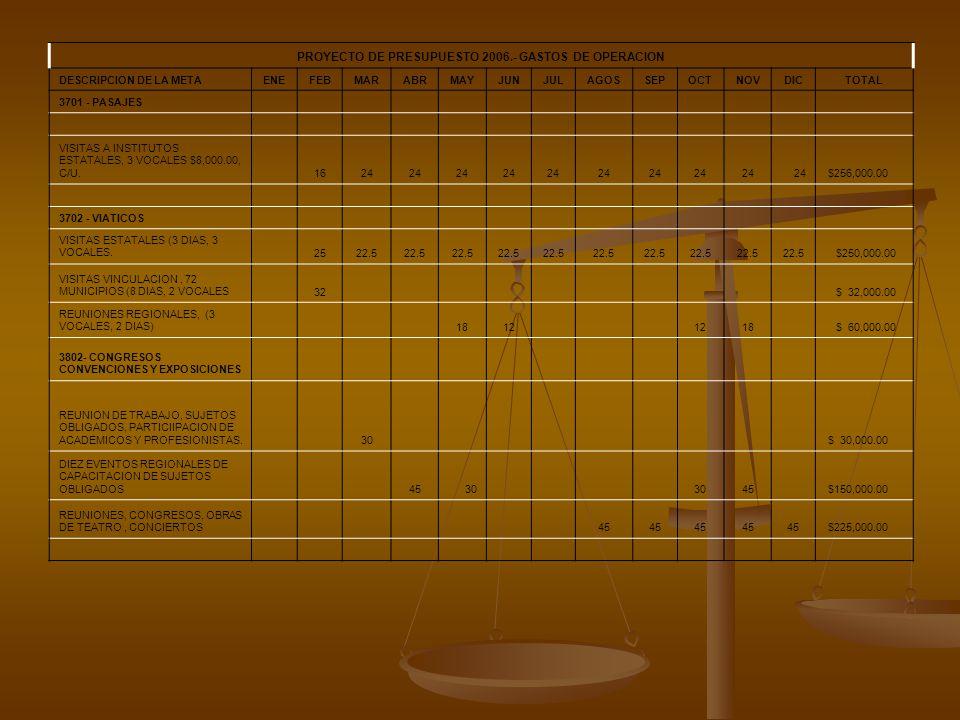 PROYECTO DE PRESUPUESTO 2006.- GASTOS DE OPERACION DESCRIPCION DE LA METAENEFEBMARABRMAYJUNJULAGOSSEPOCTNOVDICTOTAL 3701 - PASAJES VISITAS A INSTITUTOS ESTATALES, 3 VOCALES $8,000.00, C/U.