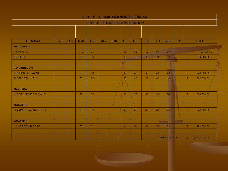 INSTITUTO DE TRANSPARENCIA INFORMATIVA PROYECTO DE DISTRIBUCION DE PRENSA ACTIVIDADENEFEBMARABRMAYJUNJULAGOSEPOCTNOVDICTOTAL HERMOSILLO IMPARCIAL 11657 58 $ 493,000.00 EXPRESO 8060 40 $ 340,000.00 CD.