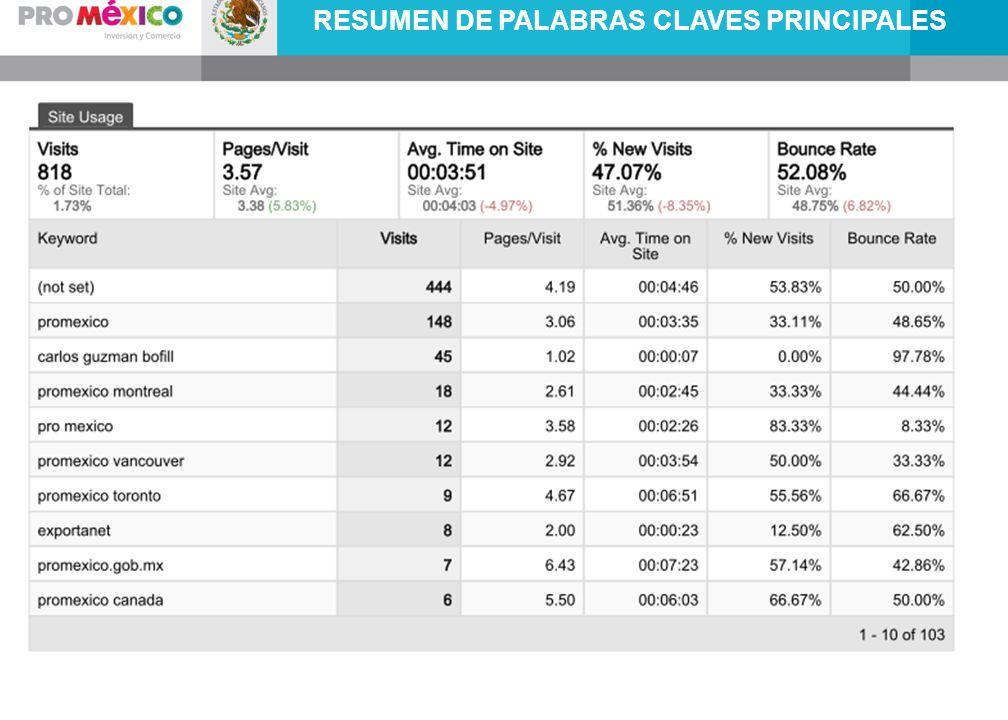 RESUMEN DE PALABRAS CLAVES PRINCIPALES