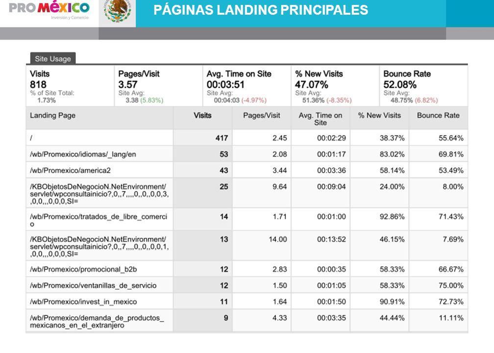 PÁGINAS LANDING PRINCIPALES