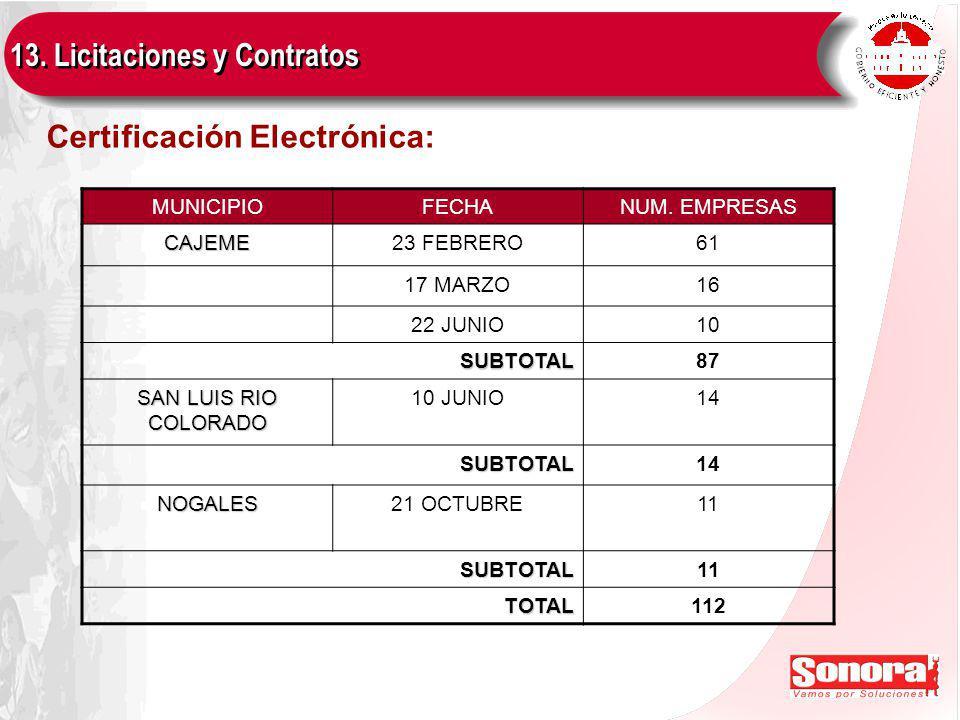 Certificación Electrónica: MUNICIPIOFECHANUM.