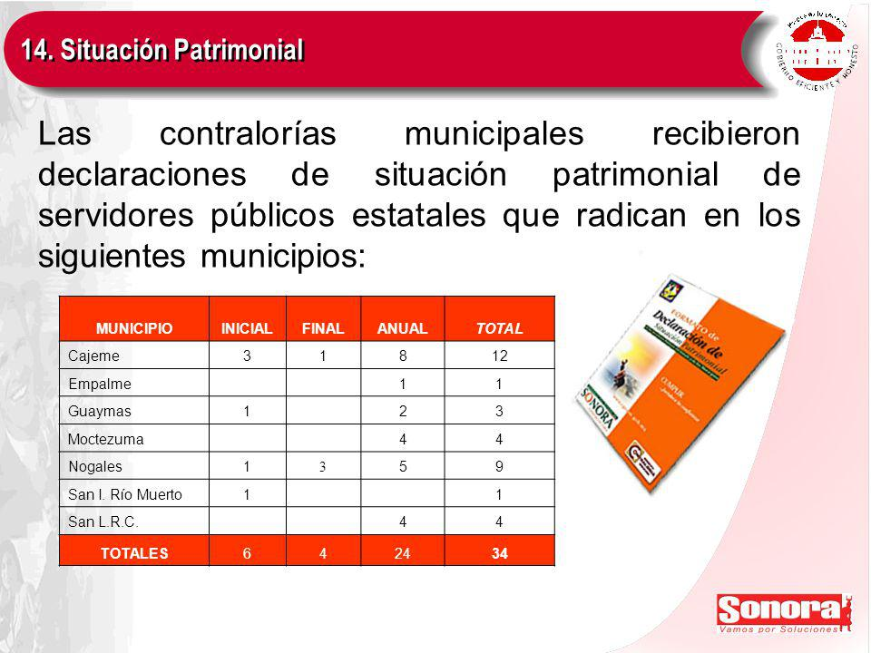 Las contralorías municipales recibieron declaraciones de situación patrimonial de servidores públicos estatales que radican en los siguientes municipios: MUNICIPIOINICIALFINALANUALTOTAL Cajeme31812 Empalme 11 Guaymas1 23 Moctezuma 44 Nogales1 3 59 San I.