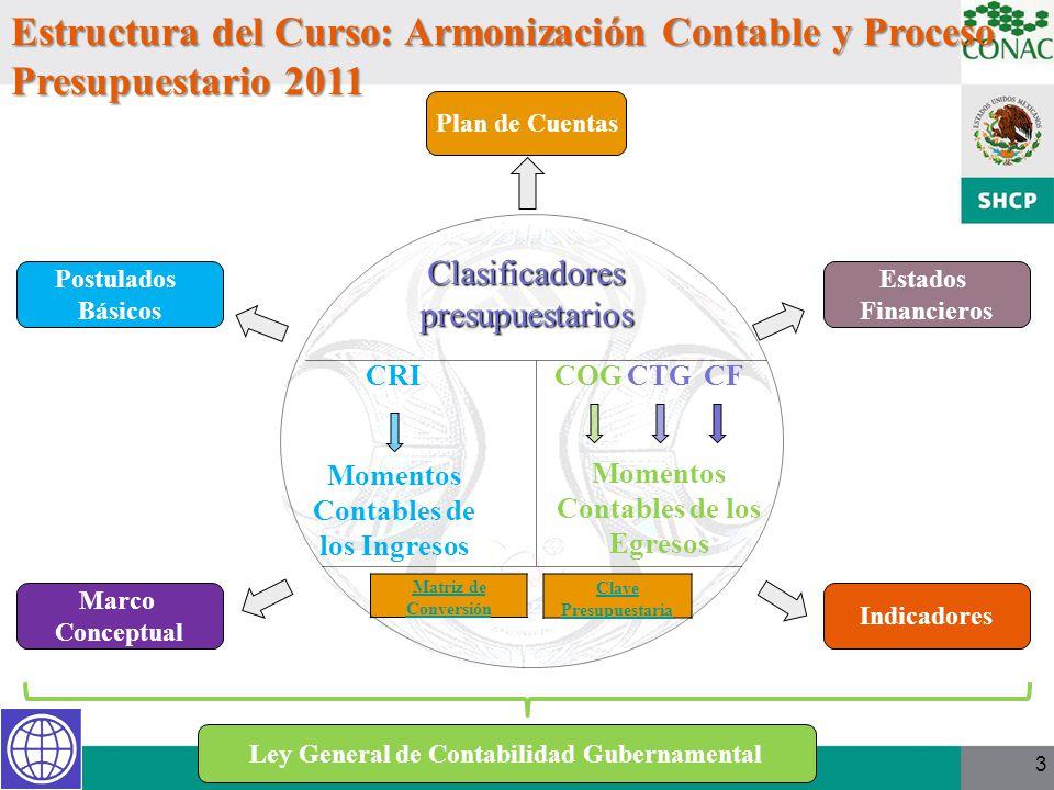 3 Clasificadores presupuestarios Clasificadores presupuestarios Marco Conceptual Postulados Básicos Plan de Cuentas Estados Financieros Indicadores Le