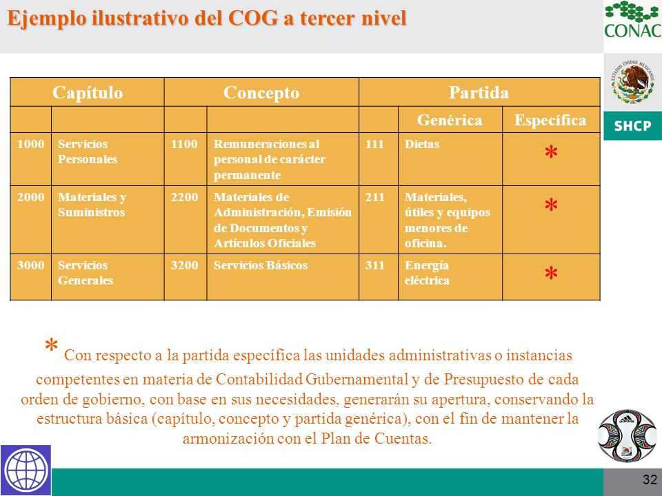 32 Ejemplo ilustrativo del COG a tercer nivel CapítuloConceptoPartida GenéricaEspecífica 1000Servicios Personales 1100Remuneraciones al personal de ca