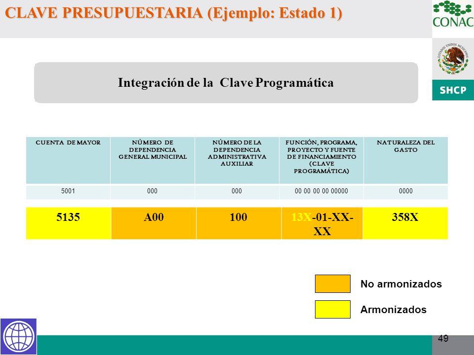 49 CLAVE PRESUPUESTARIA (Ejemplo: Estado 1) CUENTA DE MAYORNÚMERO DE DEPENDENCIA GENERAL MUNICIPAL NÚMERO DE LA DEPENDENCIA ADMINISTRATIVA AUXILIAR FU