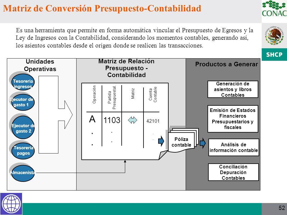 Matriz de Conversión Presupuesto-Contabilidad Es una herramienta que permite en forma automática vincular el Presupuesto de Egresos y la Ley de Ingres