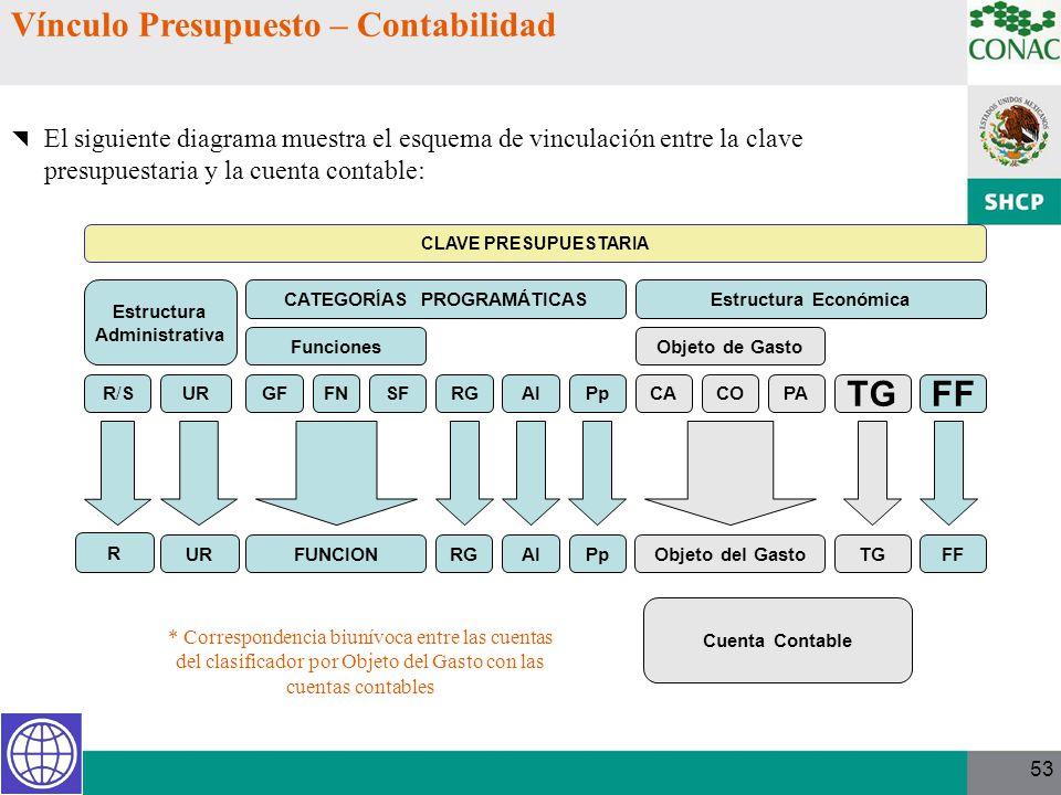 CLAVE PRESUPUESTARIA Cuenta Contable Estructura Administrativa R/SR/SUR CATEGORÍAS PROGRAMÁTICAS Funciones GFFNSFRGAIPp Estructura Económica Objeto de