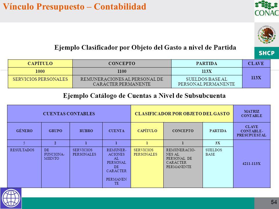 Ejemplo Clasificador por Objeto del Gasto a nivel de Partida Ejemplo Catálogo de Cuentas a Nivel de Subsubcuenta CAPÍTULOCONCEPTOPARTIDACLAVE 10001100