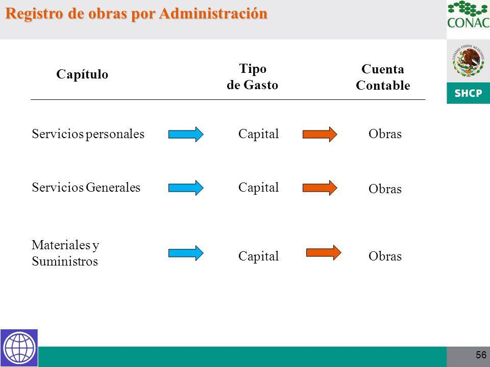 56 Registro de obras por Administración Servicios personales Servicios Generales Materiales y Suministros Tipo de Gasto Capital Obras Capítulo Cuenta
