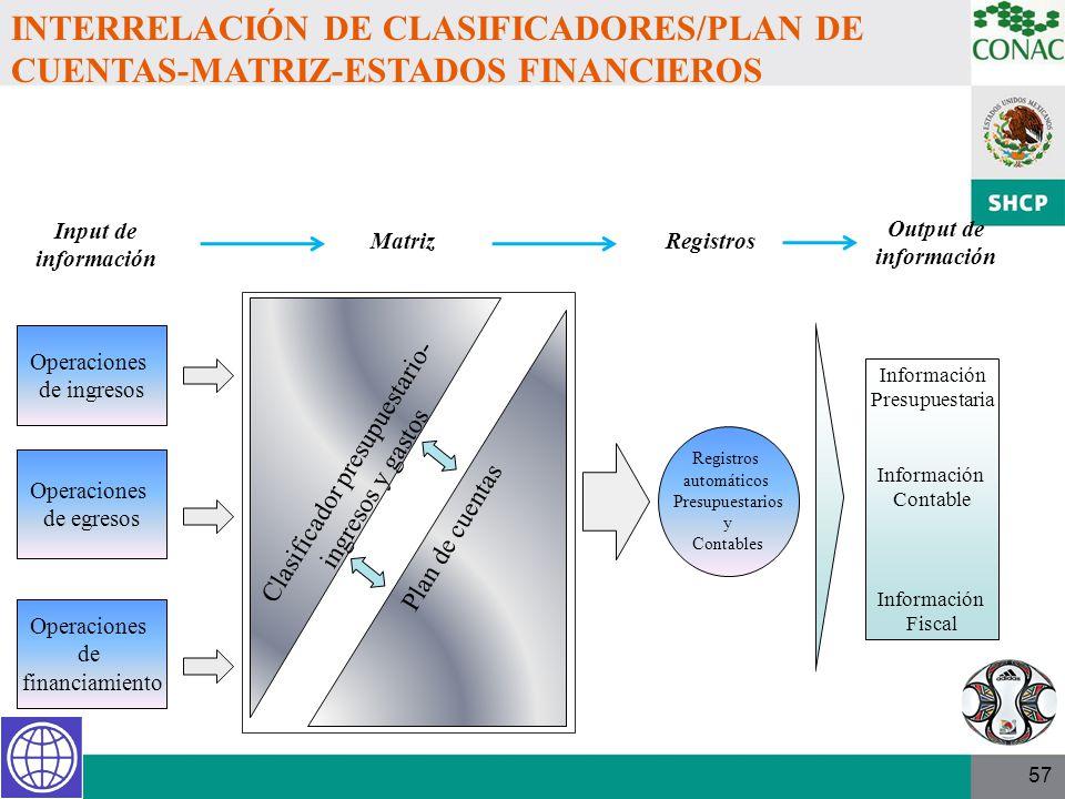 57 Operaciones de ingresos Operaciones de egresos Clasificador presupuestario- ingresos y gastos Plan de cuentas Registros automáticos Presupuestarios
