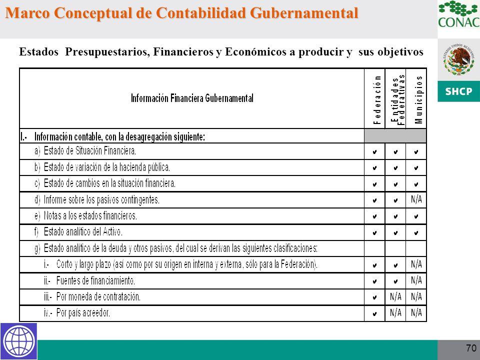 70 Estados Presupuestarios, Financieros y Económicos a producir y sus objetivos Marco Conceptual de Contabilidad Gubernamental