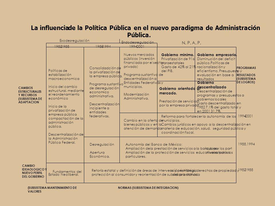Planeación Programación Presupuesto en base a resultados Transparencia y rendición de cuentas Fiscalización Y evaluación Cambios normativos