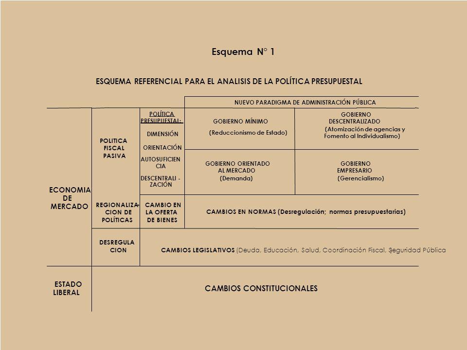 LA VINCULACIÓN ENTRE LA POLÍTICA PRESUPUESTAL Y EL PARADIGMA DE ADMINISTRACIÓN PÚBLICA Esquema N° 1 Esquema N° 2 SELECCIÓN DE VARIABLES POLÍTICA PRESUPUESTAL ESTADO LIBERAL CAMBIOS JURÍDICOS MODELO ECONOMICO FINANZAS PÚBLICAS POLITICA PRESUPUESTAL DIMENSIÓN ORIENTACIÓN AUTOSUFICIENCIA NORMATIVIDAD PRESUPUESTAL DESCENTRALIZACIÓN PARADIGMA DE ADMINISTRACIÓN PÚBLICA GOBIERNO MÍNIMO GOBIERNO ORIENTADO AL MERCADO GOBIERNO EMPRESARIO GOBIERNO DESCENTRALIZADO VARIABLE INDEPENDIENTE (POLÍTICA PRESUPUESTAL) SUBVARIABLES INDEPENDIENTES VARIABLE DEPENDIENTE (PARADIGMA DE ADMINISTRACION PÚBLICA) SUBVARIABLES DEPENDIENTES