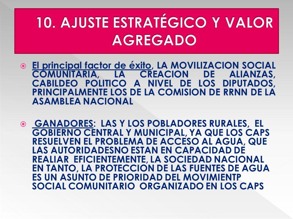 El principal factor de éxito, LA MOVILIZACION SOCIAL COMUNITARIA, LA CREACION DE ALIANZAS, CABILDEO POLITICO A NIVEL DE LOS DIPUTADOS, PRINCIPALMENTE LOS DE LA COMISION DE RRNN DE LA ASAMBLEA NACIONAL GANADORES: LAS Y LOS POBLADORES RURALES, EL GOBIERNO CENTRAL Y MUNICIPAL, YA QUE LOS CAPS RESUELVEN EL PROBLEMA DE ACCESO AL AGUA, QUE LAS AUTORIDADESNO ESTAN EN CAPACIDAD DE REALIAR EFICIENTEMENTE, LA SOCIEDAD NACIONAL EN TANTO, LA PROTECCION DE LAS FUENTES DE AGUA ES UN ASUNTO DE PRIORIDAD DEL MOVIMIENTP SOCIAL COMUNITARIO ORGANIZADO EN LOS CAPS