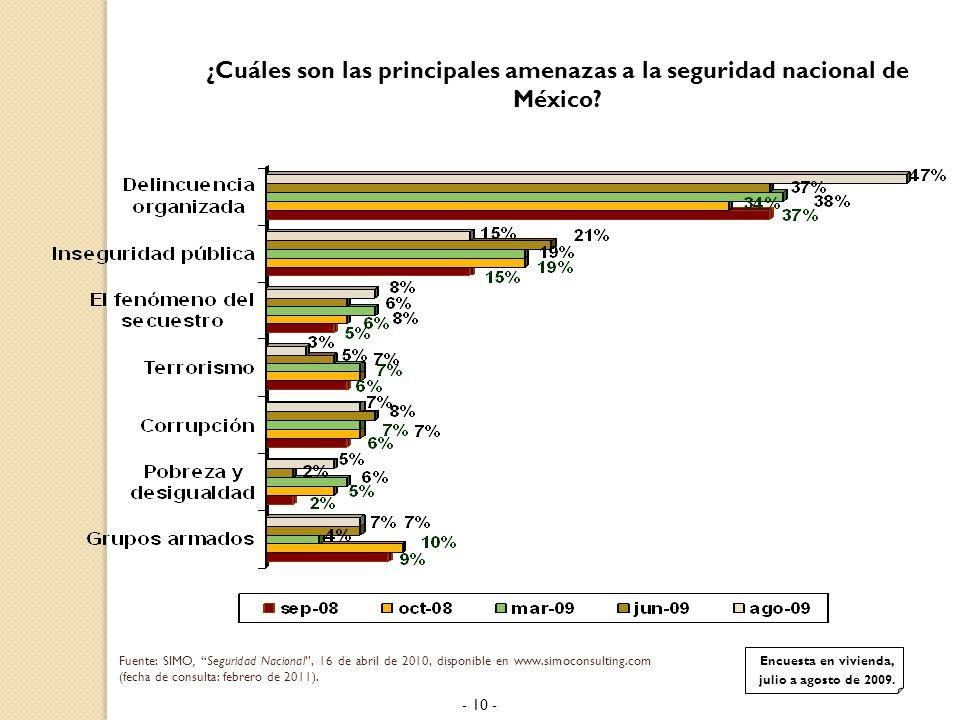 ¿Cuáles son las principales amenazas a la seguridad nacional de México.