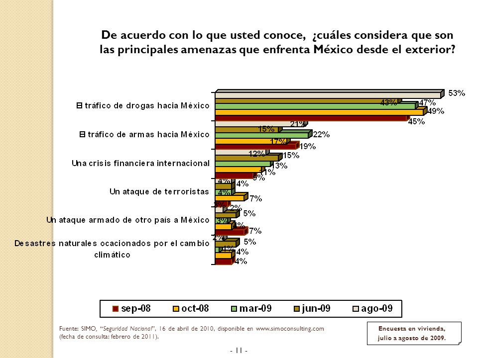 De acuerdo con lo que usted conoce, ¿cuáles considera que son las principales amenazas que enfrenta México desde el exterior.